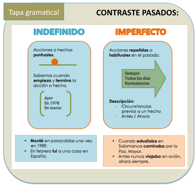 Pretérito Perfecto Indefinido E Imperfecto Lessons Blendspace