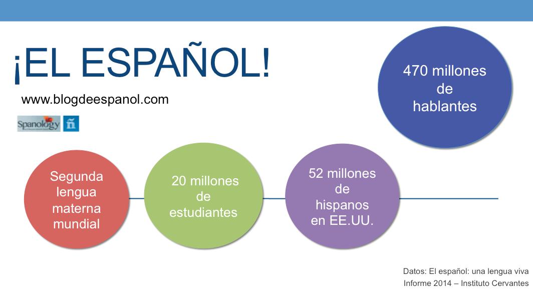 El español en cifras 2014